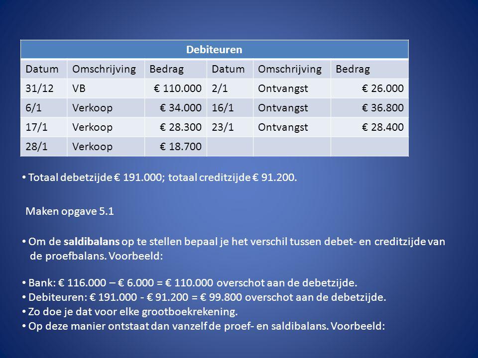 Debiteuren Datum. Omschrijving. Bedrag. 31/12. VB. € 110.000. 2/1. Ontvangst. € 26.000. 6/1.