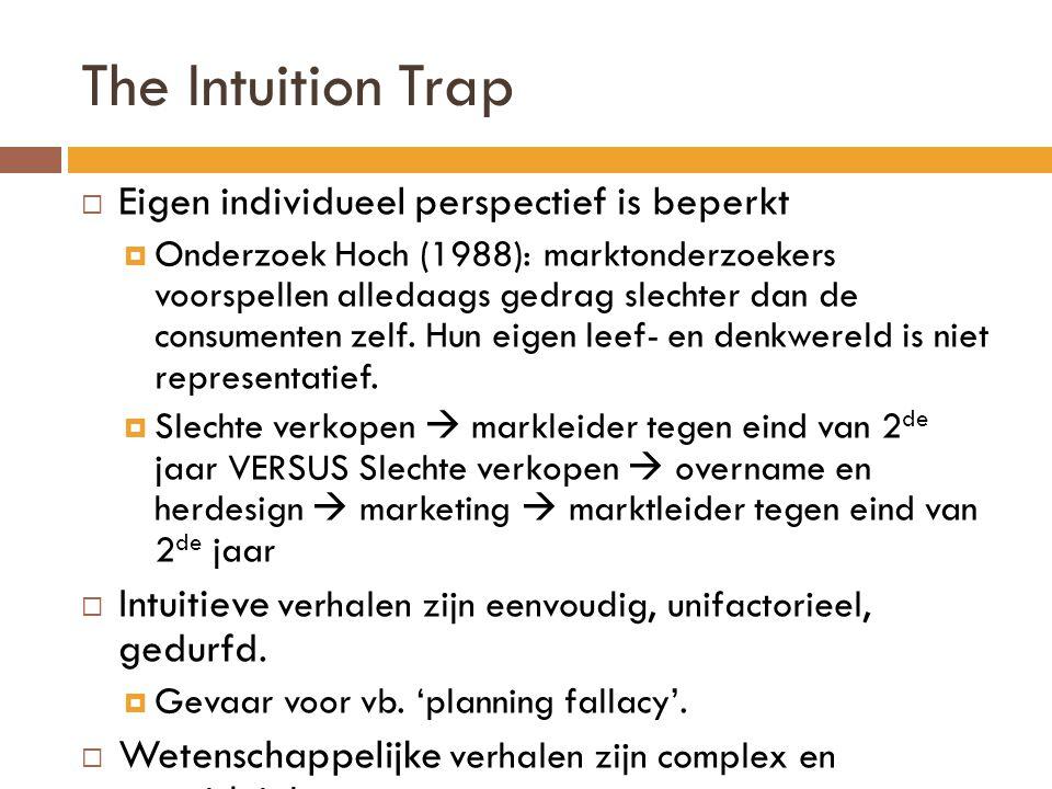 The Intuition Trap Eigen individueel perspectief is beperkt