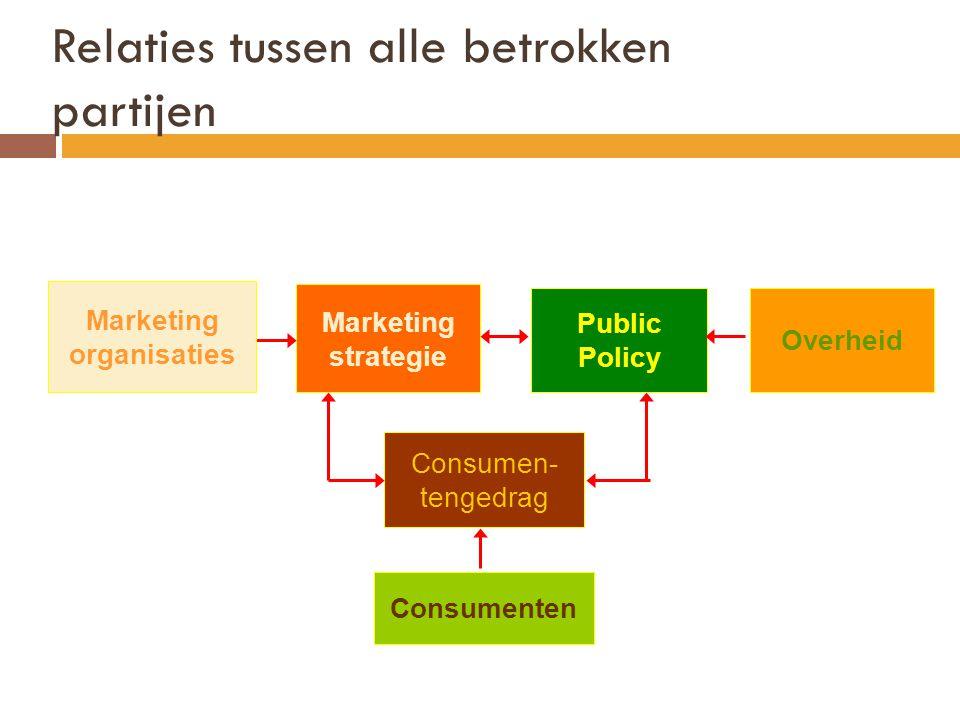 Marketing organisaties