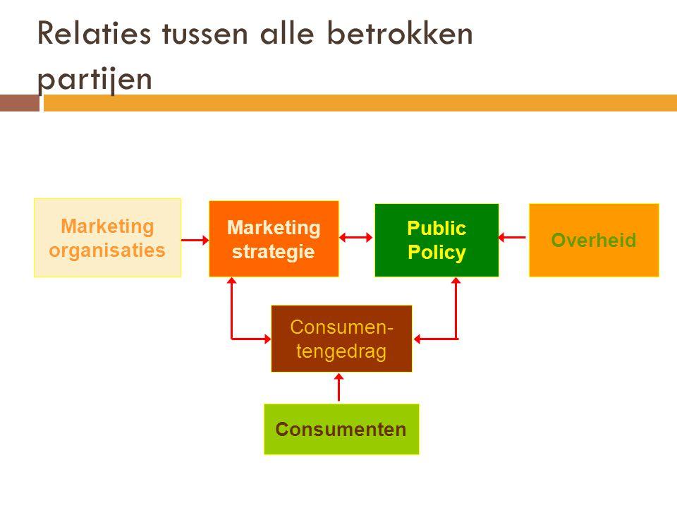 Marketing organisaties