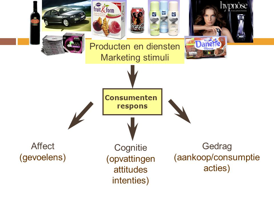 Producten en diensten Marketing stimuli Affect (gevoelens) Cognitie