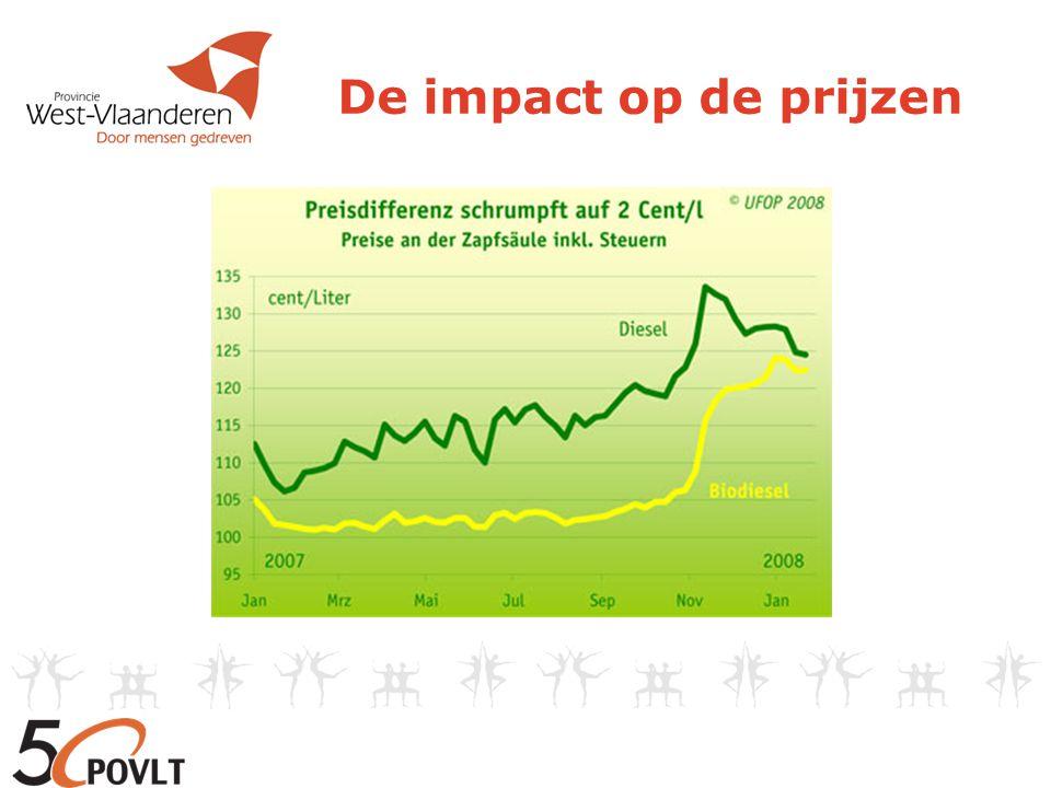 De impact op de prijzen