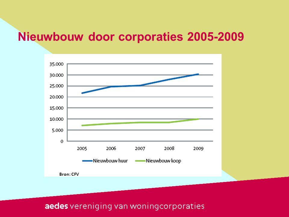 Nieuwbouw door corporaties 2005-2009