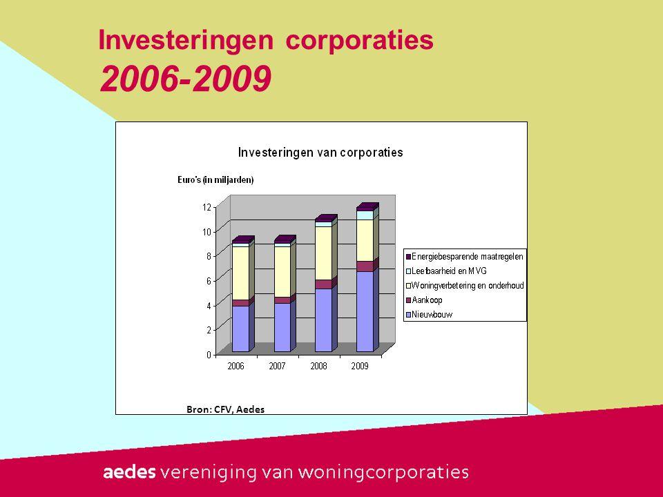 Investeringen corporaties 2006-2009
