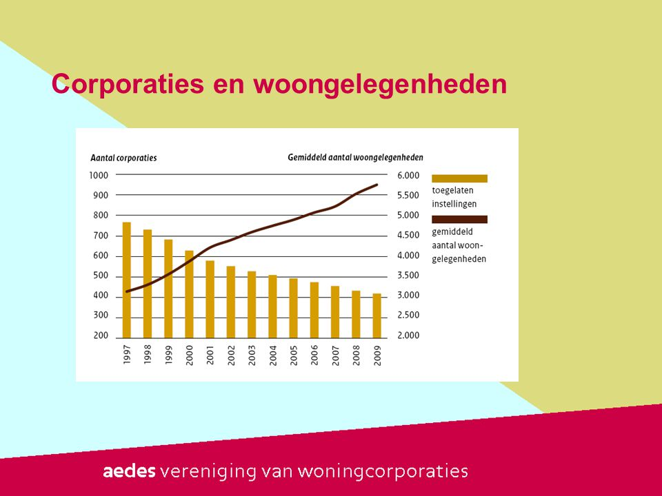 Corporaties en woongelegenheden