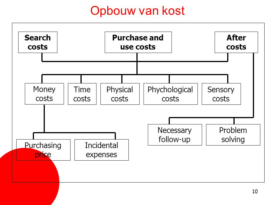 Opbouw van kost Search costs Purchase and use costs After costs