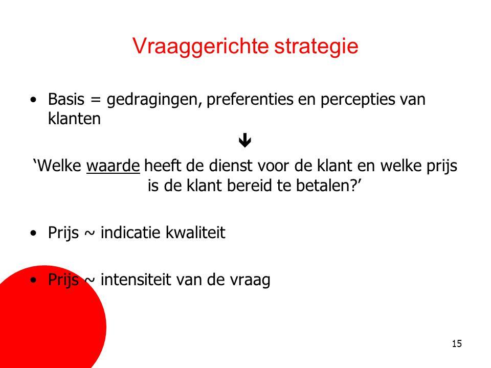 Vraaggerichte strategie