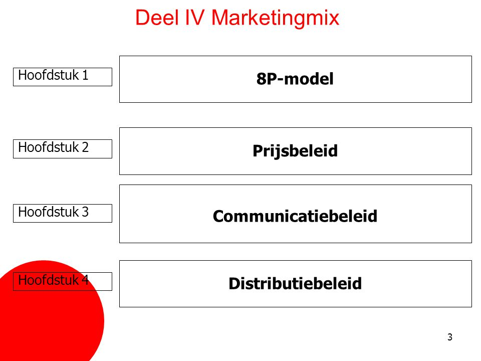 Deel IV Marketingmix 8P-model Prijsbeleid Communicatiebeleid