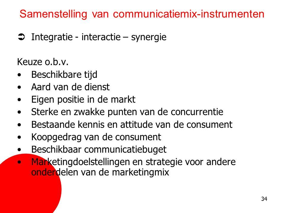 Samenstelling van communicatiemix-instrumenten
