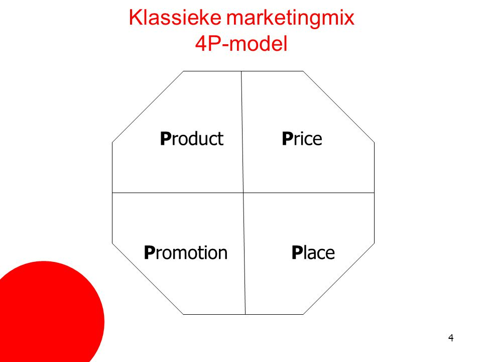 Klassieke marketingmix 4P-model