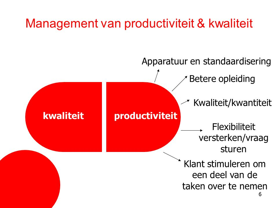 Management van productiviteit & kwaliteit