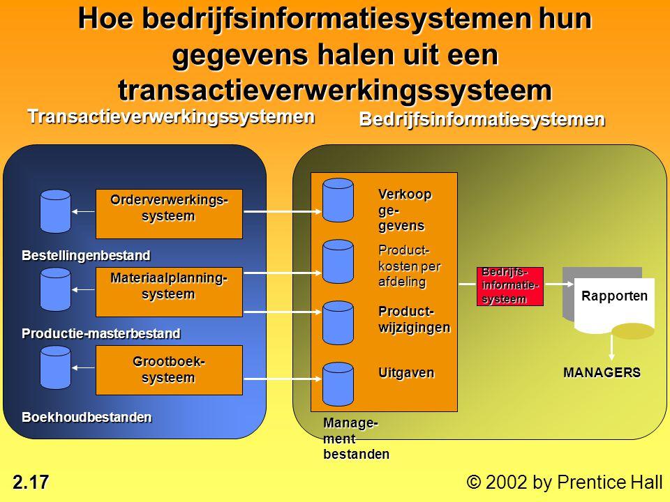 Orderverwerkings-systeem Materiaalplanning-systeem