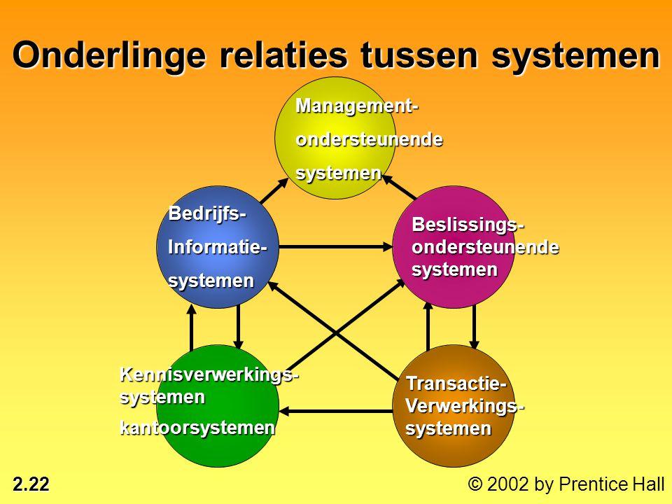Onderlinge relaties tussen systemen