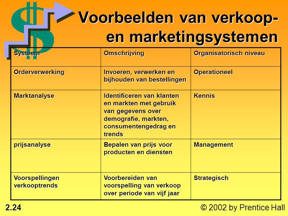 Voorbeelden van verkoop- en marketingsystemen