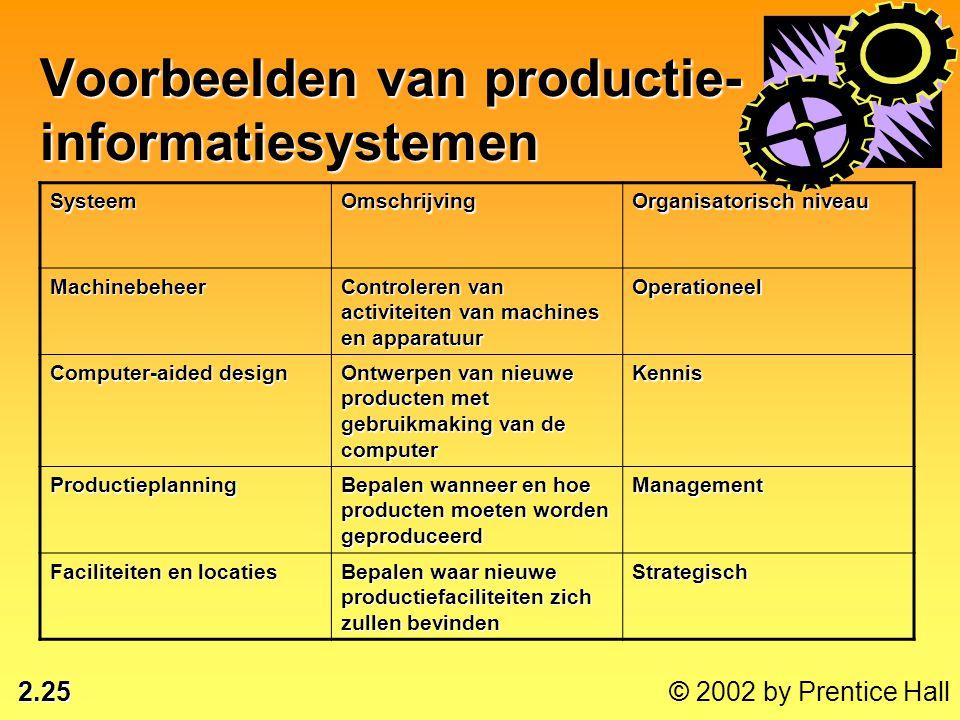 Voorbeelden van productie-informatiesystemen