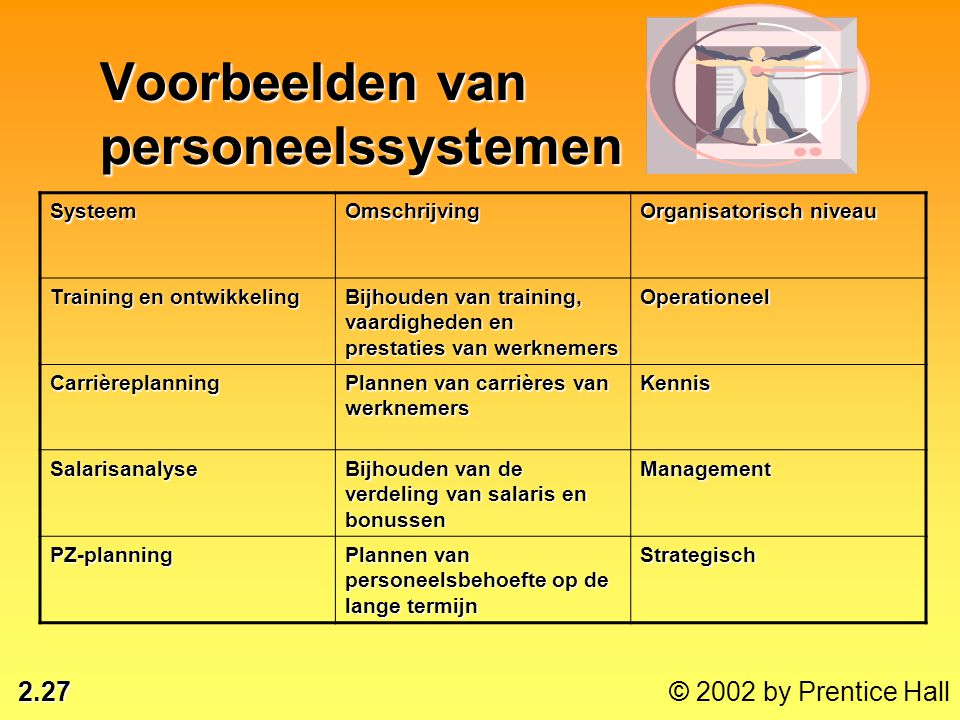 Voorbeelden van personeelssystemen
