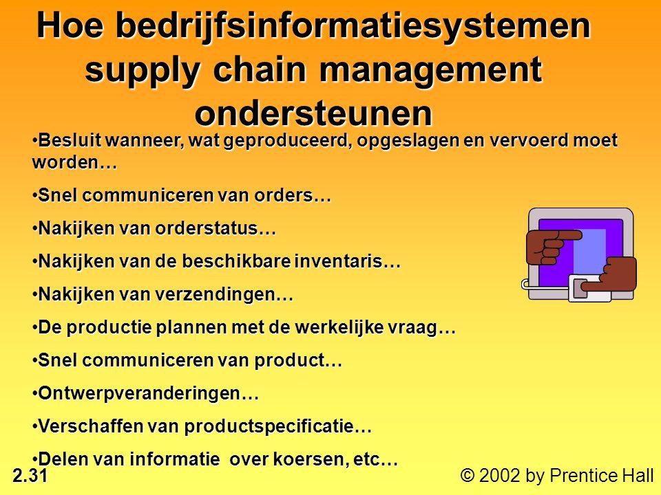 Hoe bedrijfsinformatiesystemen supply chain management ondersteunen