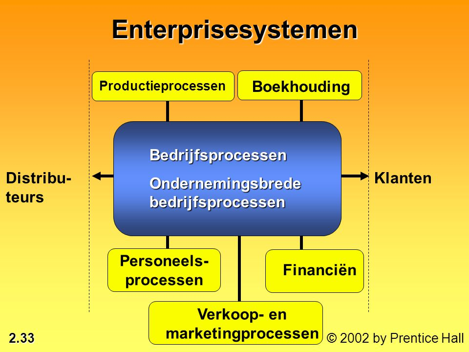 Verkoop- en marketingprocessen