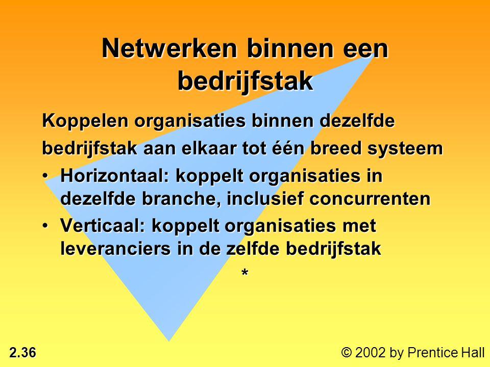 Netwerken binnen een bedrijfstak