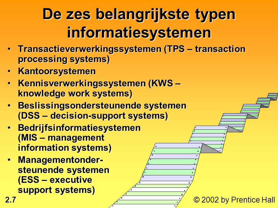 De zes belangrijkste typen informatiesystemen