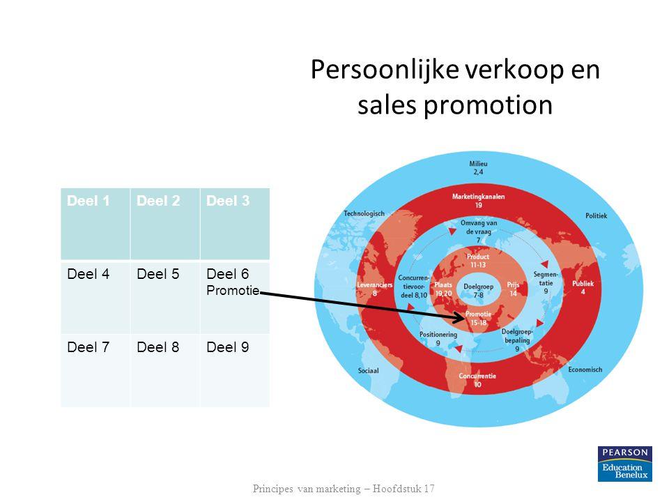 Persoonlijke verkoop en sales promotion