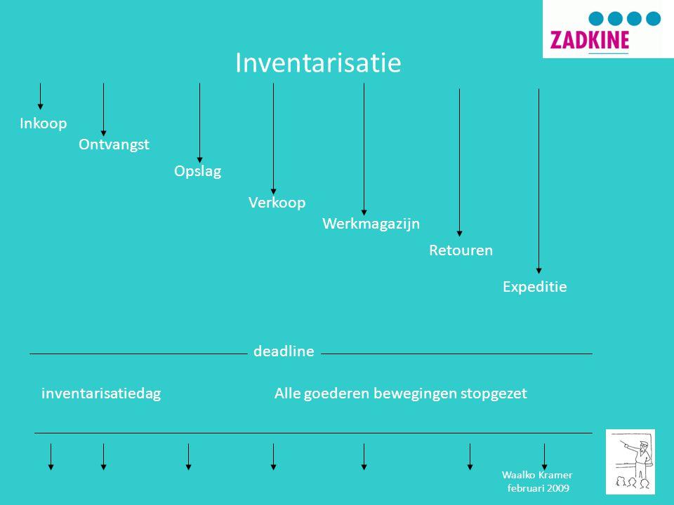 Inventarisatie Inkoop Ontvangst Opslag Verkoop Werkmagazijn Retouren