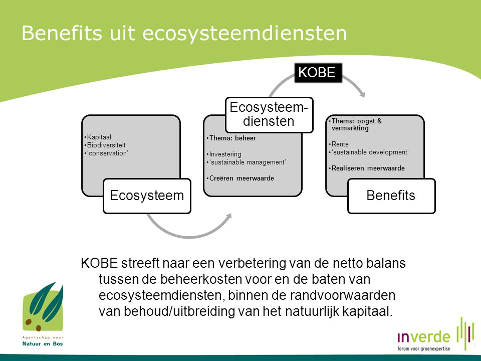 Benefits uit ecosysteemdiensten