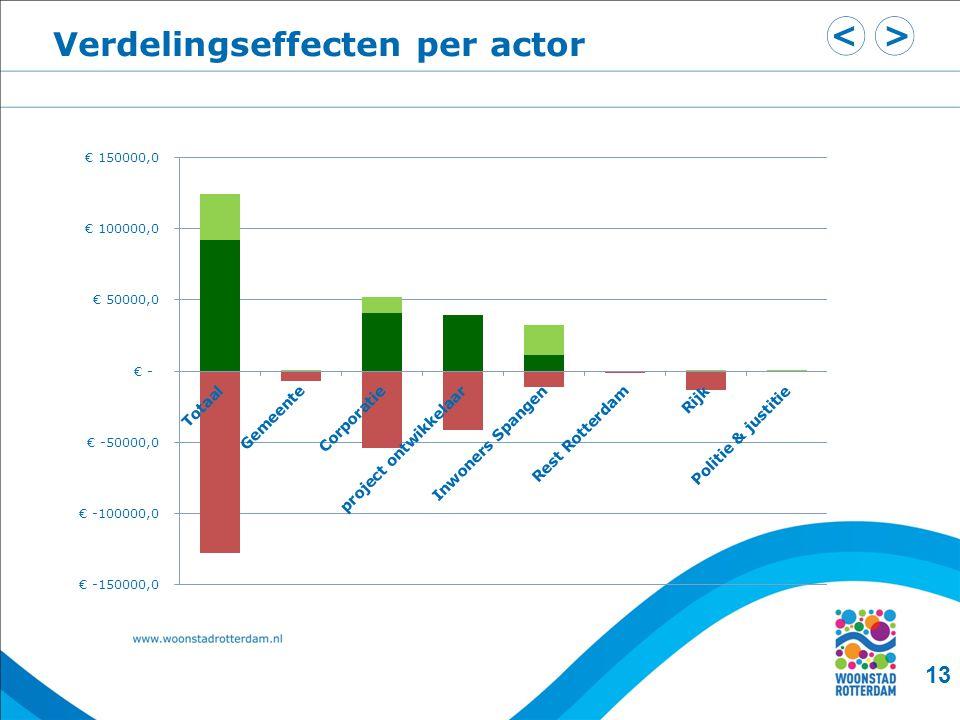 Verdelingseffecten per actor