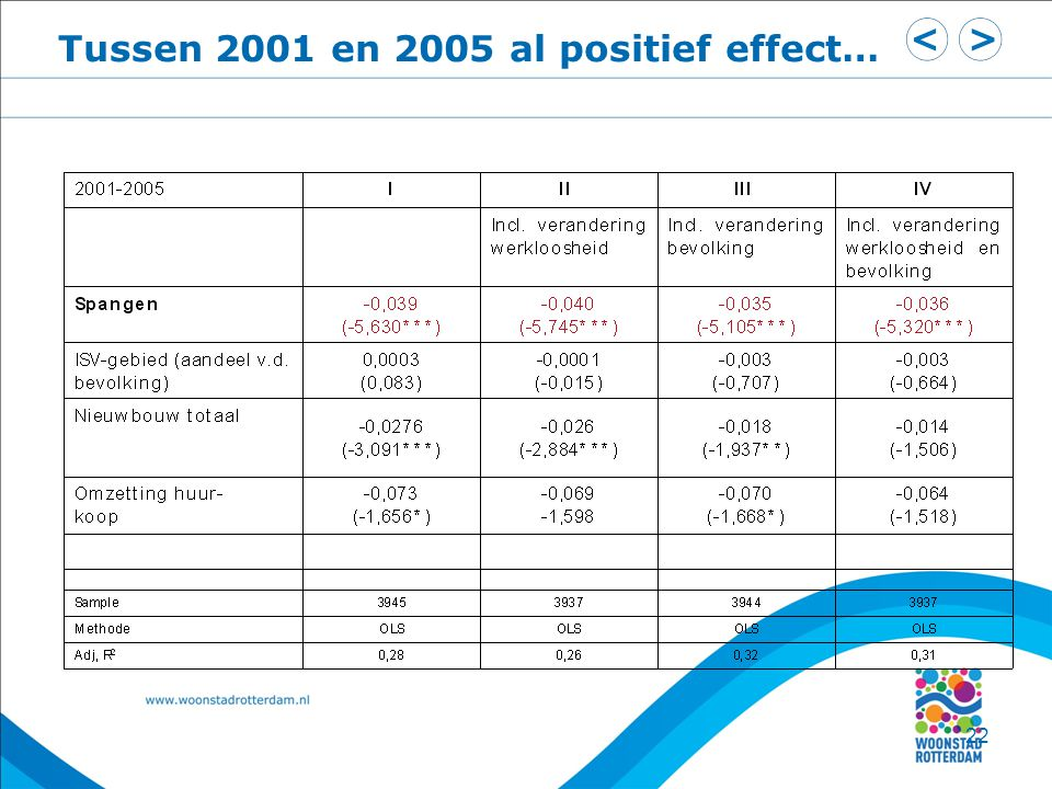 Tussen 2001 en 2005 al positief effect…