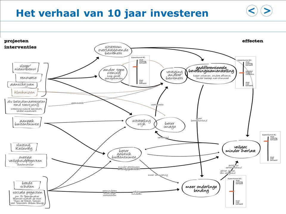 Het verhaal van 10 jaar investeren