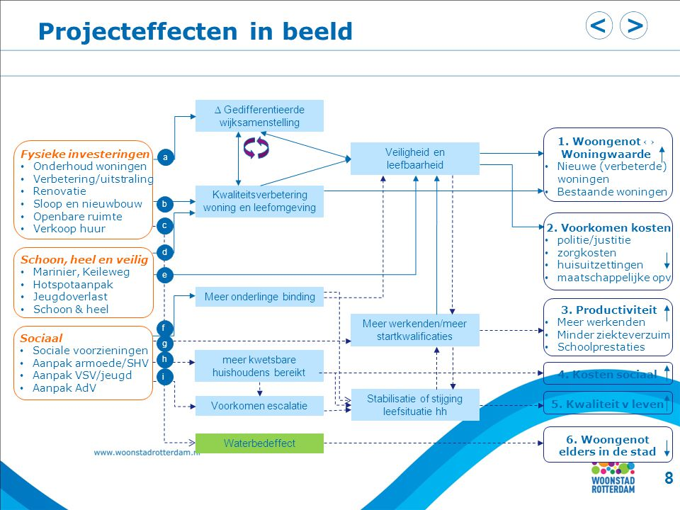 Projecteffecten in beeld