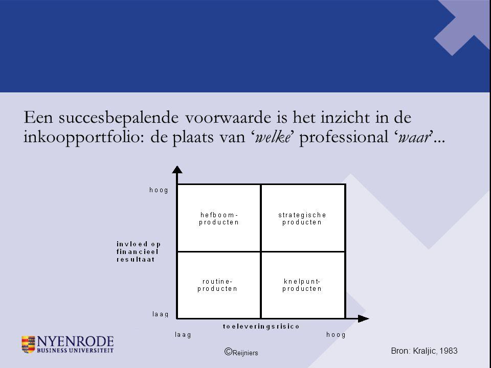 Een succesbepalende voorwaarde is het inzicht in de inkoopportfolio: de plaats van 'welke' professional 'waar'...