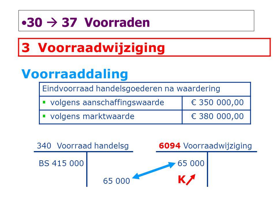 30  37 Voorraden Voorraadwijziging Voorraaddaling K