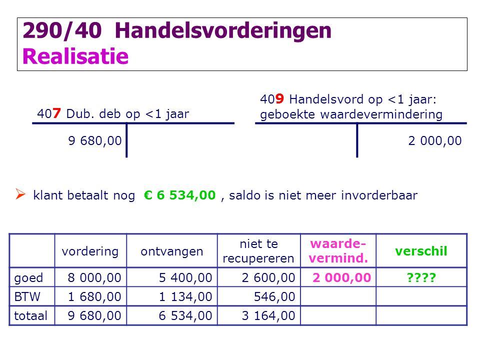 290/40 Handelsvorderingen Realisatie