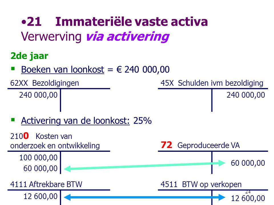 21 Immateriële vaste activa Verwerving via activering