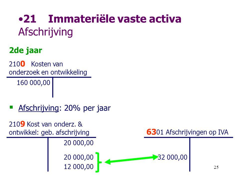 21 Immateriële vaste activa Afschrijving