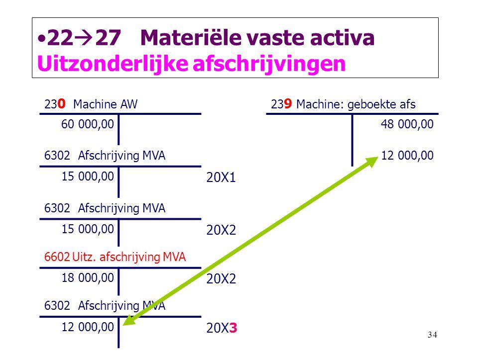 2227 Materiële vaste activa Uitzonderlijke afschrijvingen