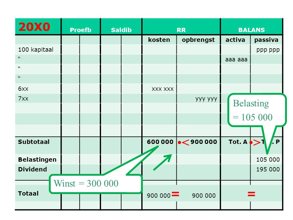 < > 20X0 = Belasting = 105 000 Winst = 300 000 Proefb Saldib RR
