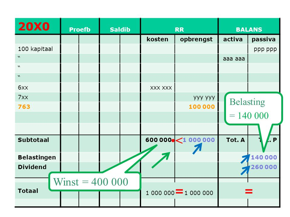 < 20X0 = Winst = 400 000 Belasting = 140 000 Proefb Saldib RR