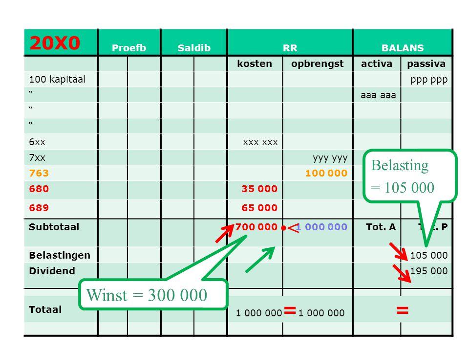 < 20X0 = Winst = 300 000 Belasting = 105 000 Proefb Saldib RR