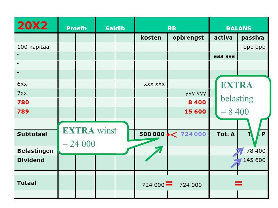 < 20X2 = EXTRA belasting = 8 400 EXTRA winst = 24 000 Proefb Saldib