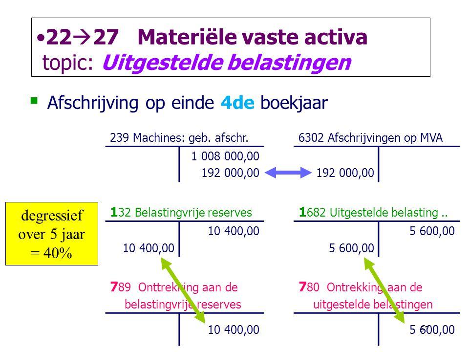 2227 Materiële vaste activa topic: Uitgestelde belastingen