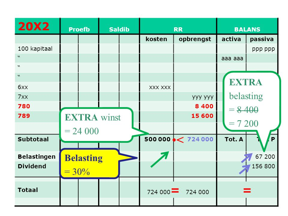< 20X2 = EXTRA belasting = 8 400 = 7 200 EXTRA winst = 24 000