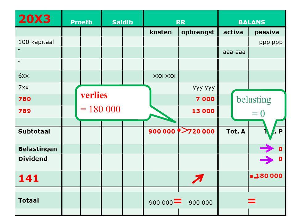 > - 20X3 = 141 verlies belasting = 180 000 = 0 Proefb Saldib RR