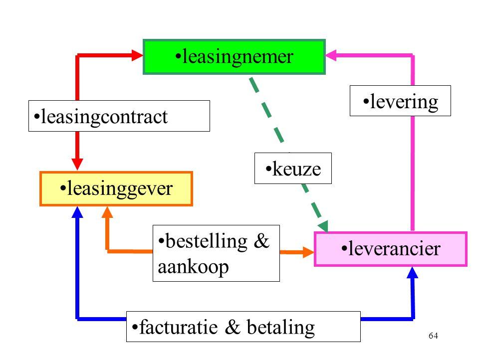 leasingnemer levering. leasingcontract. keuze. leasinggever. bestelling & aankoop. leverancier.