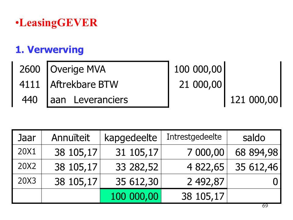 LeasingGEVER 1. Verwerving 2600 Overige MVA 100 000,00 4111