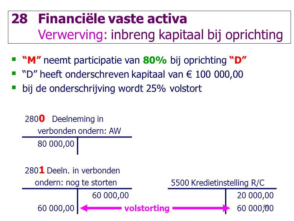 Financiële vaste activa Verwerving: inbreng kapitaal bij oprichting