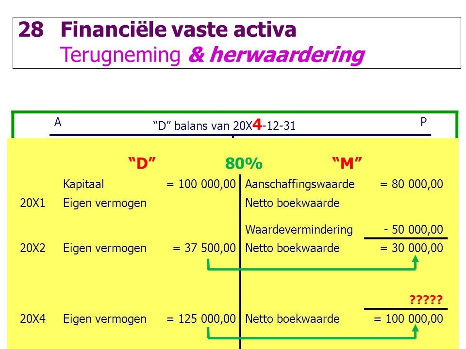 Financiële vaste activa Terugneming & herwaardering