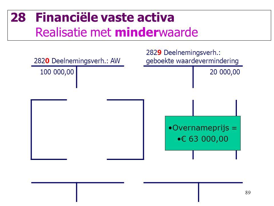 Financiële vaste activa Realisatie met minderwaarde