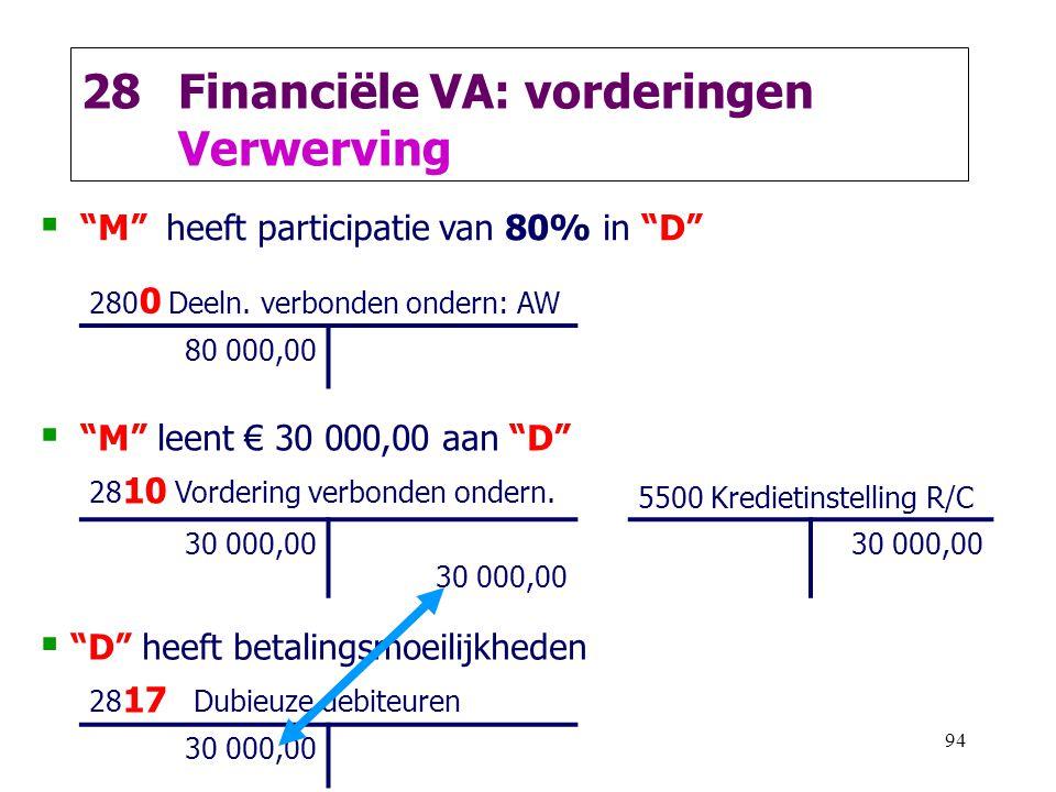 Financiële VA: vorderingen Verwerving